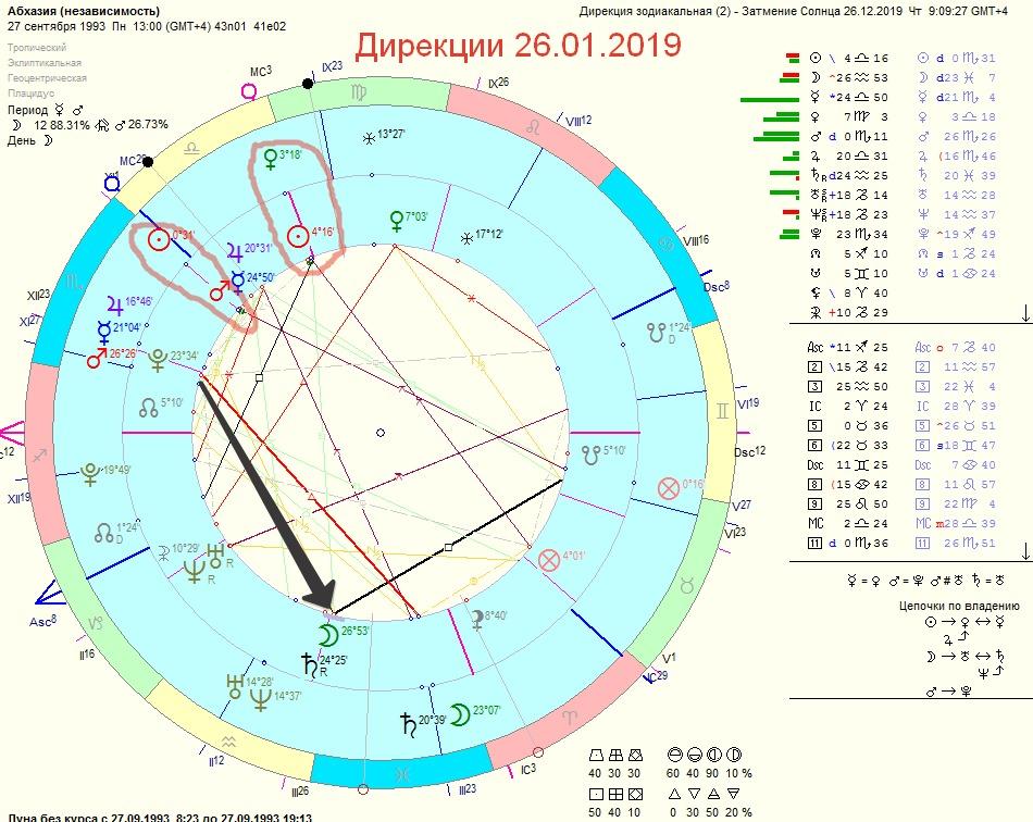 Дирекции к наталу Абхазии